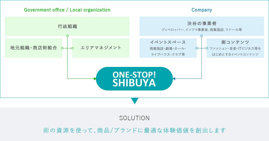 SHIBUYAの情報を集約・網羅!